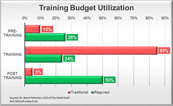 Training Budget Utilization