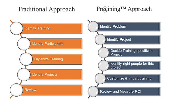 Traditional approach Praining approach